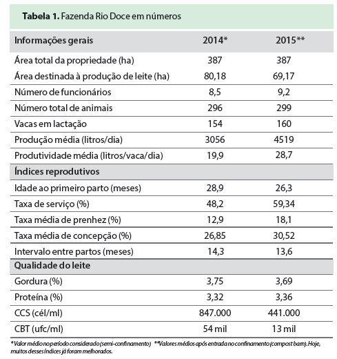 Fazendas Inovadoras: Fazenda Rio Doce (Itobi/SP)   Produção