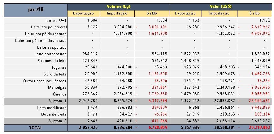Exportações e importações por categoria de produto