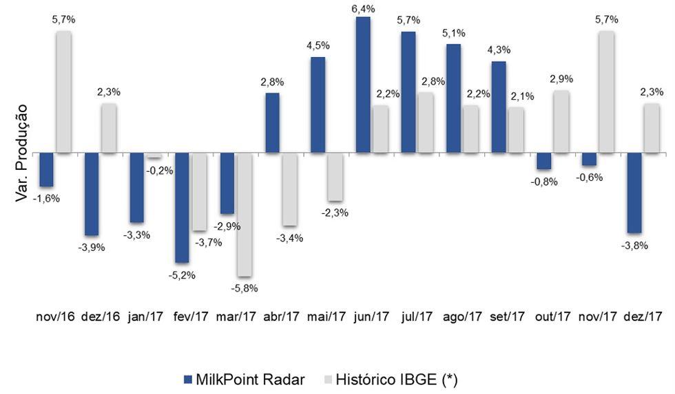 mercado lácteo em 2018