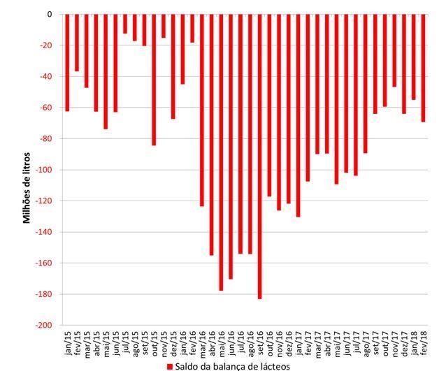 Saldo mensal da balança comercial brasileira de lácteos.