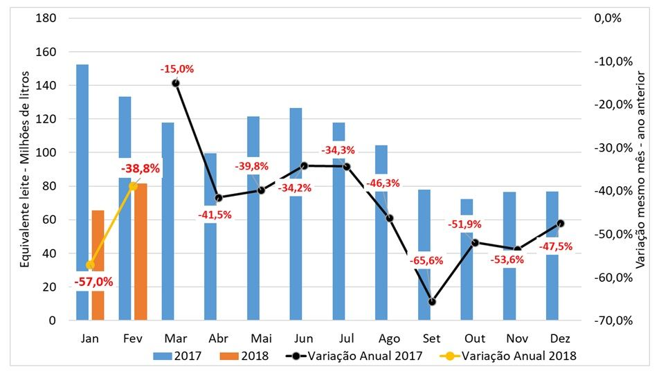 Volume importado em equivalente leite e variação em relação ao mesmo mês do ano anterior