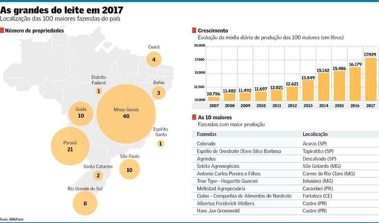 183bab1e2f Para Marcelo Pereira de Carvalho, coordenador do levantamento da  consultoria, o que explica o forte crescimento em 2017 é que, de fato,  essas propriedades ...