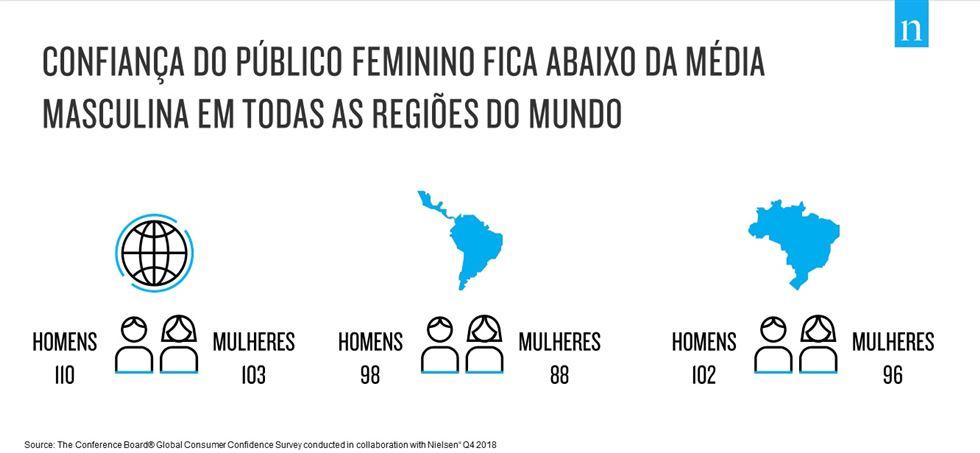 ff210510f Os grandes desafios enfrentados pelas mulheres brasileiras colocaram o  Brasil entre os Top 6 países com maiores reduções de confiança, comparado a  2014, ...