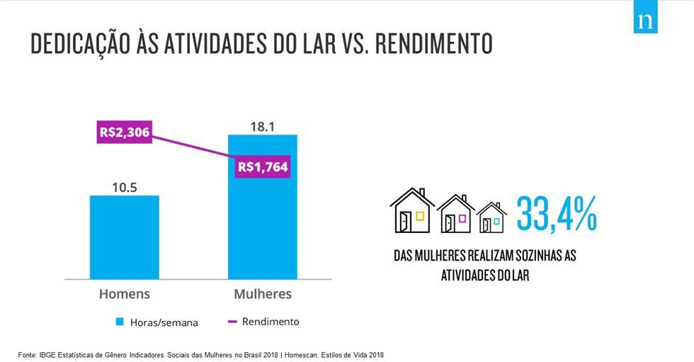 c10283327 Atualmente, 37% dos lares brasileiros são chefiados por mulheres. Nos lares  monoparentais, esse número aumenta para 67%. Tudo isso contribui para uma  ...