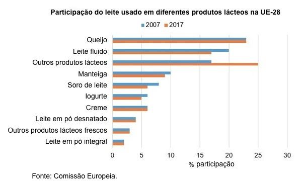 processamento de leite na Europa