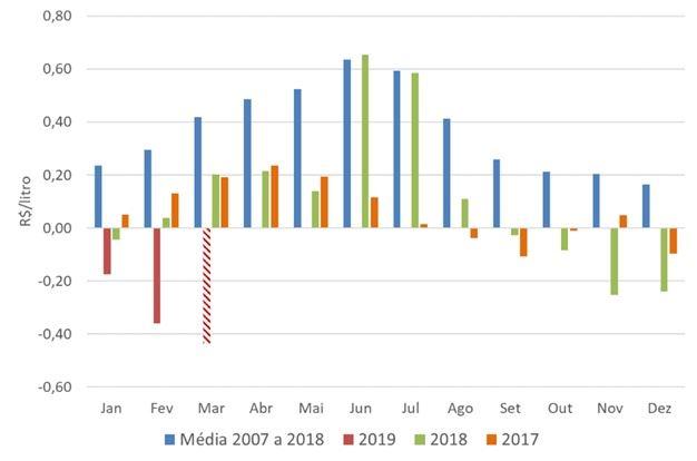 mercado do leite início de 2019