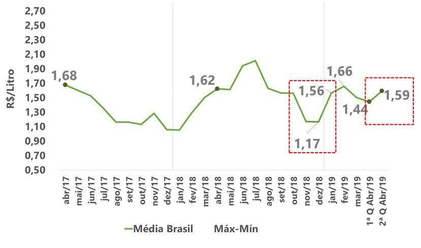 mercado do leite no Brasil