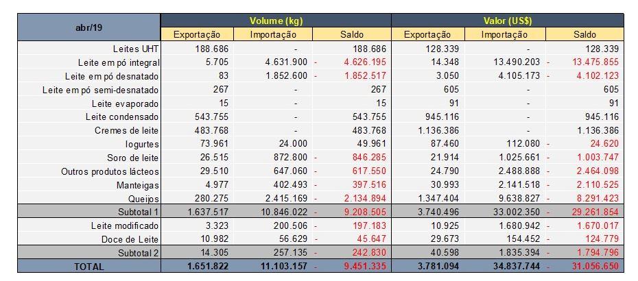 importação de lácteos - maio de 2019