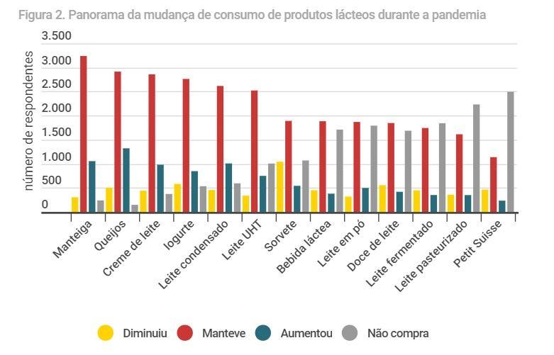 consumo de lacteos pandemia coronavirus embrapa gado de leite