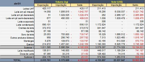 balança comercial lacteos abril 2020
