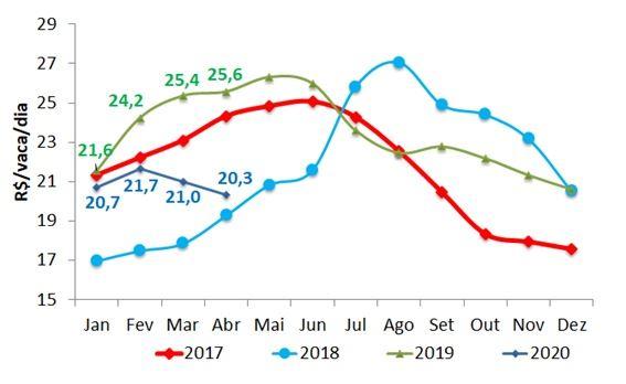 receita menos custo de ração produção de leite 2020