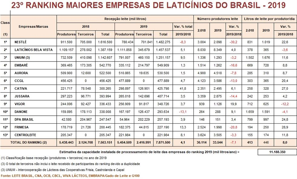 ranking leite brasil 2019