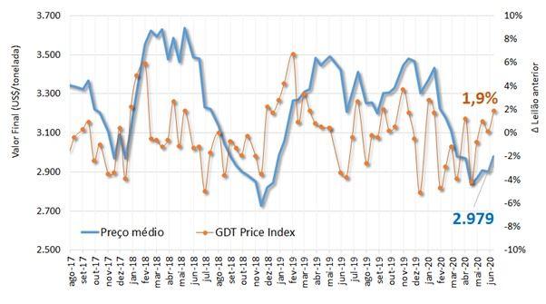 leilao gdt junho 2020 grafico preços