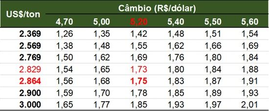 leilão gdt e preços no brasil