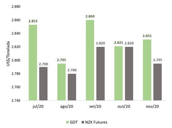 GDT x NZX contratos futuros leite em pó