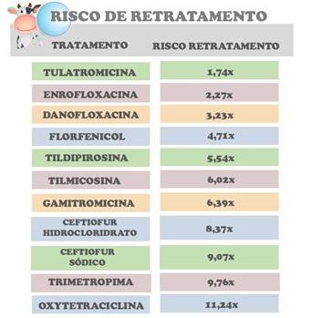 doença respiratoria de bovinos DRB tratamento