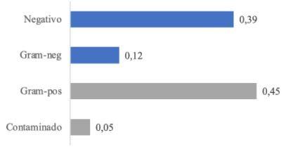 grupos de agentes causadores de mastite clínica